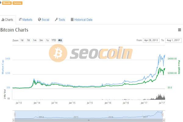 eocoin thông tin giá cả thị trường của Bitcoin và nhiều coin khác
