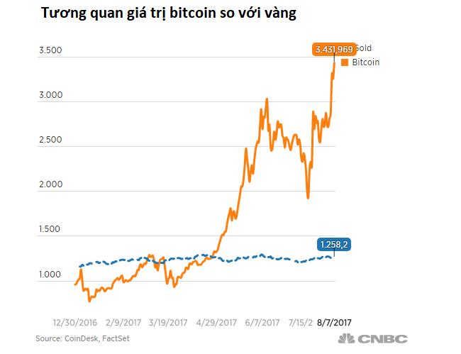 Giá trị Bitcoin vượt mốc 3500 USD
